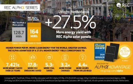 REC ondersteunt installateurs van zonnepanelen:  Het voordeel dankzij REC Alpha