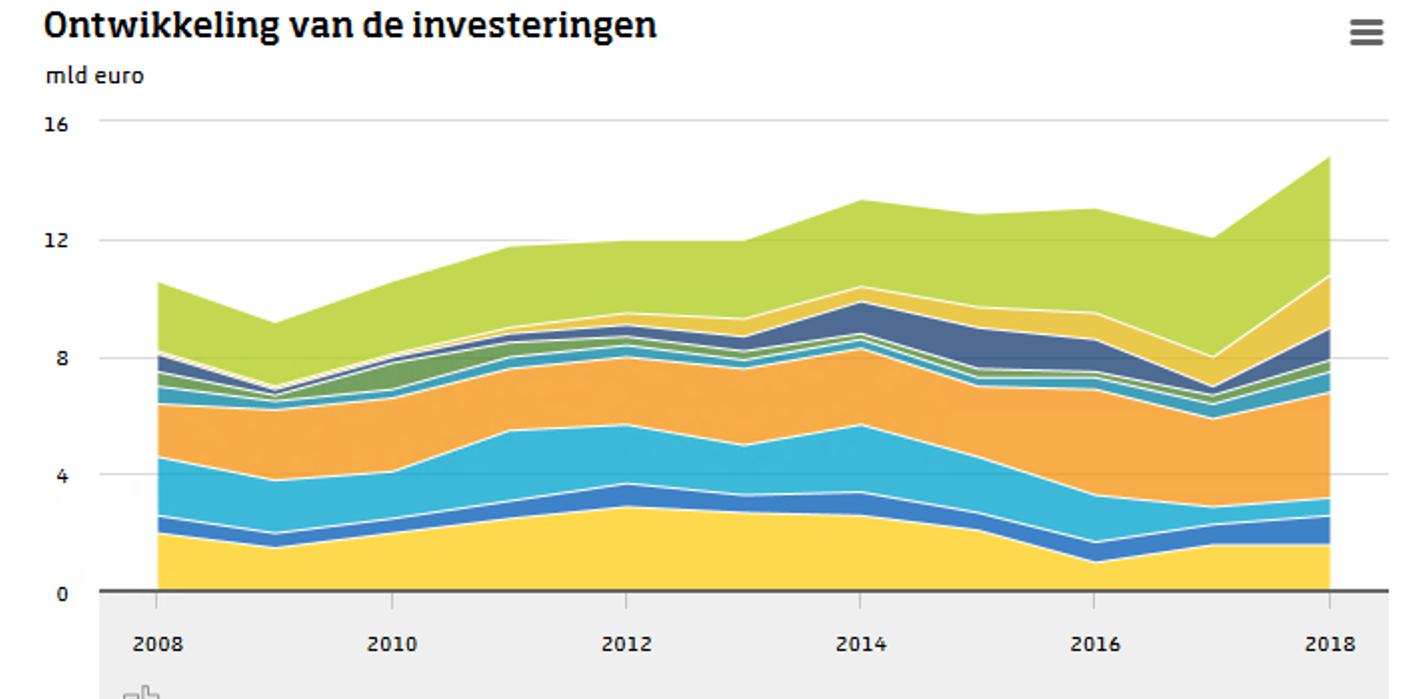 Investeringen zonne-energie meest toegenomen