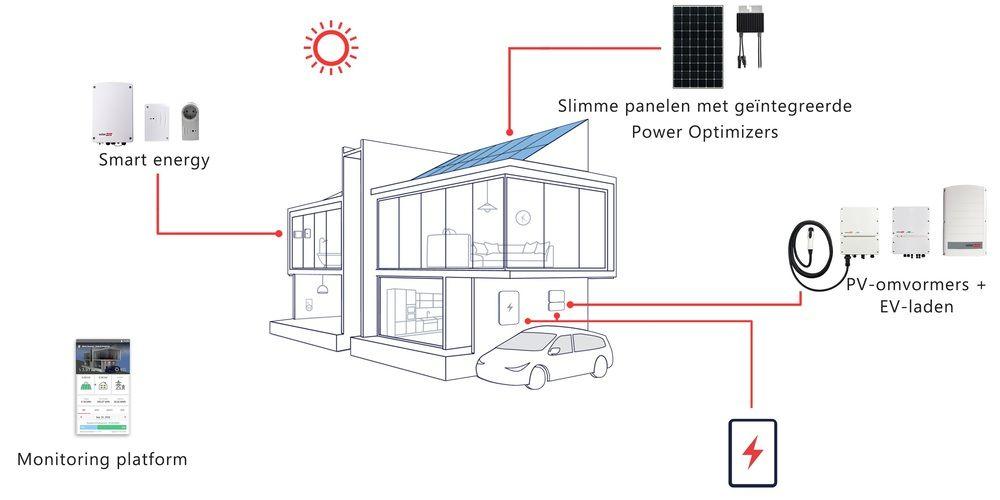 De toekomst volgens SolarEdge